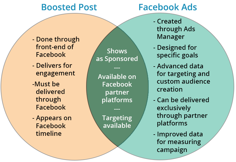 boosts vs  facebook ads